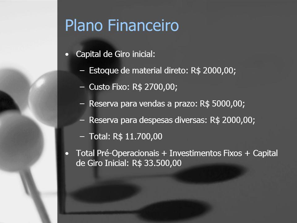 Plano Financeiro Capital de Giro inicial: –Estoque de material direto: R$ 2000,00; –Custo Fixo: R$ 2700,00; –Reserva para vendas a prazo: R$ 5000,00; –Reserva para despesas diversas: R$ 2000,00; –Total: R$ 11.700,00 Total Pré-Operacionais + Investimentos Fixos + Capital de Giro Inicial: R$ 33.500,00