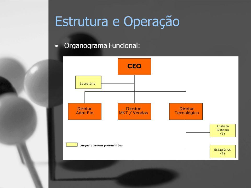 Estrutura e Operação Organograma Funcional: