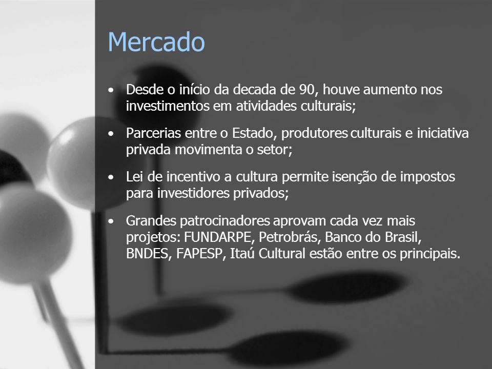Mercado Desde o início da decada de 90, houve aumento nos investimentos em atividades culturais; Parcerias entre o Estado, produtores culturais e iniciativa privada movimenta o setor; Lei de incentivo a cultura permite isenção de impostos para investidores privados; Grandes patrocinadores aprovam cada vez mais projetos: FUNDARPE, Petrobrás, Banco do Brasil, BNDES, FAPESP, Itaú Cultural estão entre os principais.