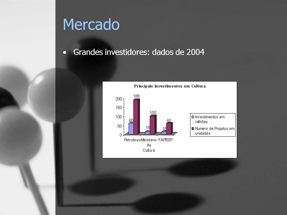 Mercado Grandes investidores: dados de 2004