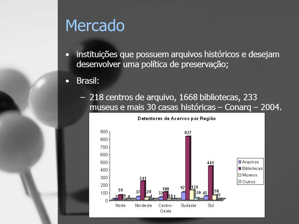 Mercado instituições que possuem arquivos históricos e desejam desenvolver uma política de preservação; Brasil: –218 centros de arquivo, 1668 bibliotecas, 233 museus e mais 30 casas históricas – Conarq – 2004.