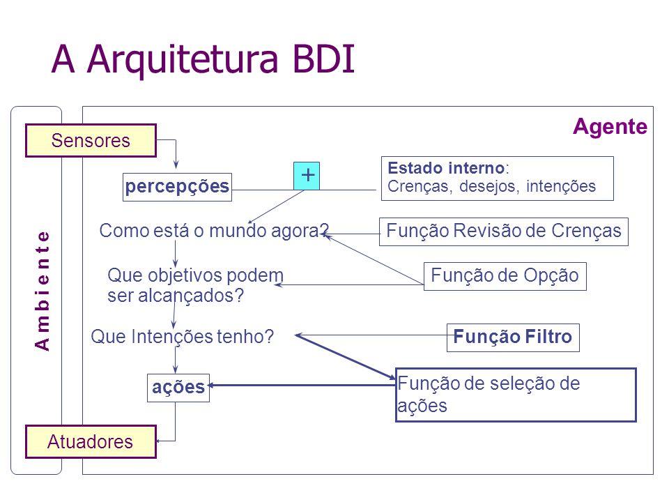 O que o agente BDI tem? 3 conjuntos de sentenças Crenças Desejos Intenções 4 Funções Revisão de Crenças BRF(Bel, BC) Geração de Intenções Options(Bel,