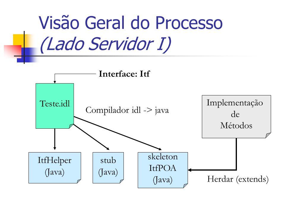 Visão Geral do Processo (Lado Servidor I) Implementação de Métodos skeleton ItfPOA (Java) stub (Java) ItfHelper (Java) Teste.idl Compilador idl -> jav