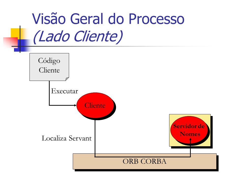 Visão Geral do Processo (Lado Cliente) Código Cliente Servidor de Nomes Servidor de Nomes ORB CORBA Executar Localiza Servant Cliente