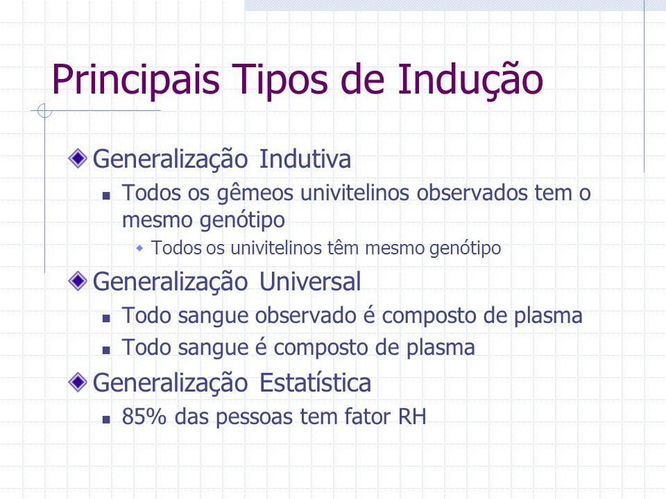Principais Tipos de Indução Generalização Indutiva Todos os gêmeos univitelinos observados tem o mesmo genótipo  Todos os univitelinos têm mesmo genó