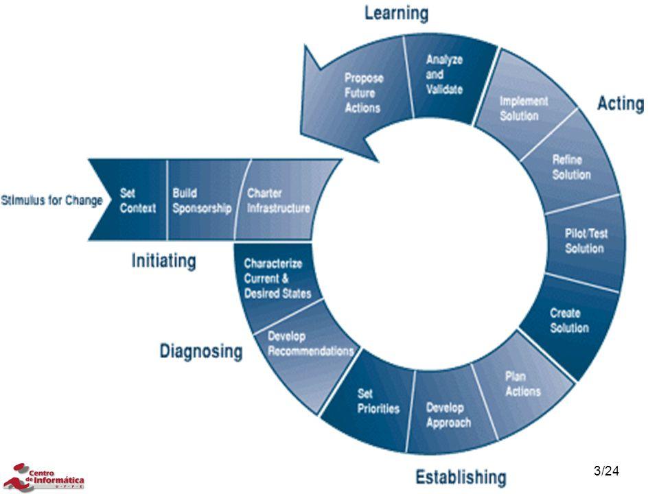 Melhoria de Processo: O Modelo IDEAL: Fases Fase de iniciação: quando o patrocínio e a infra- estrutura de melhoria do processo de software são definidos e estabelecidos.