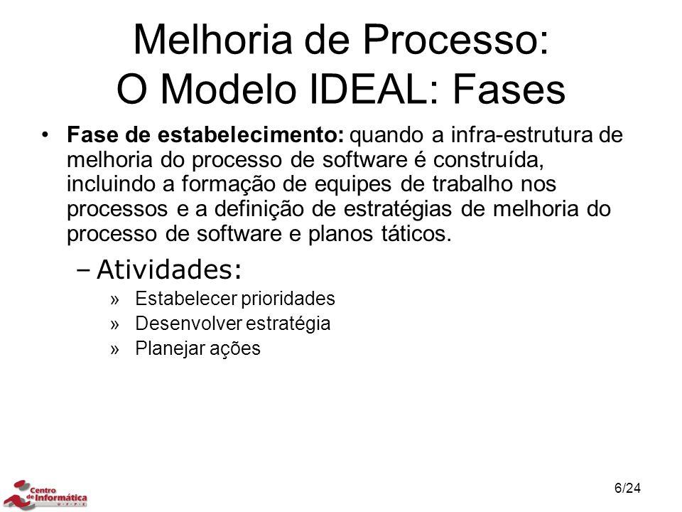 Melhoria de Processo: O Modelo IDEAL: Fases Fase de estabelecimento: quando a infra-estrutura de melhoria do processo de software é construída, inclui
