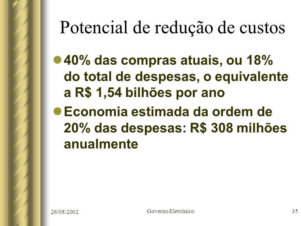 26/08/2002 Governo Eletrônico35 Potencial de redução de custos 40% das compras atuais, ou 18% do total de despesas, o equivalente a R$ 1,54 bilhões po