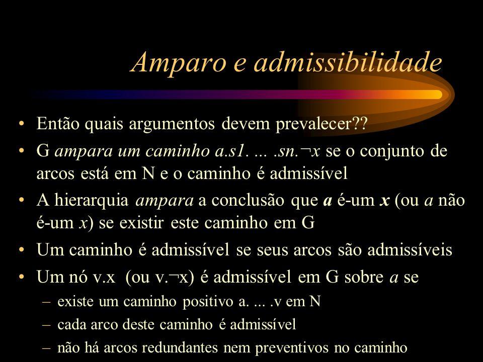 Amparo e admissibilidade Então quais argumentos devem prevalecer?? G ampara um caminho a.s1.....sn.¬x se o conjunto de arcos está em N e o caminho é a