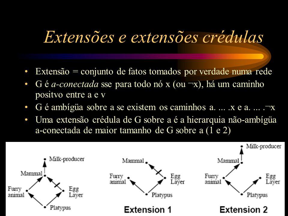 Extensões e extensões crédulas Extensão = conjunto de fatos tomados por verdade numa rede G é a-conectada sse para todo nó x (ou ¬x), há um caminho po