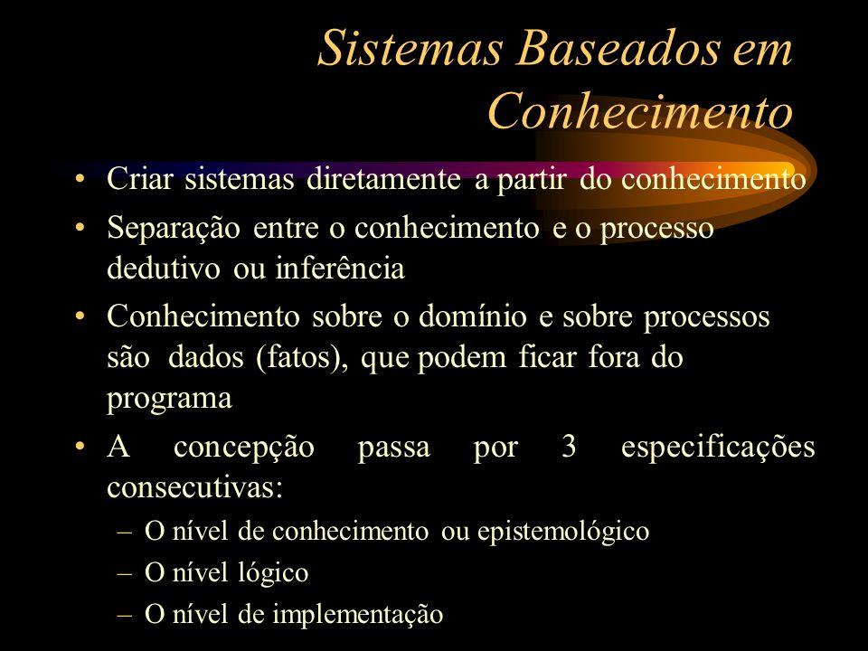 Sistemas Baseados em Conhecimento Criar sistemas diretamente a partir do conhecimento Separação entre o conhecimento e o processo dedutivo ou inferênc