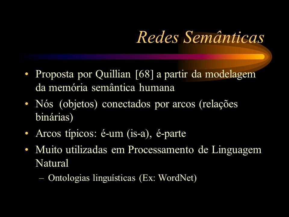 Redes Semânticas Proposta por Quillian [68] a partir da modelagem da memória semântica humana Nós (objetos) conectados por arcos (relações binárias) A