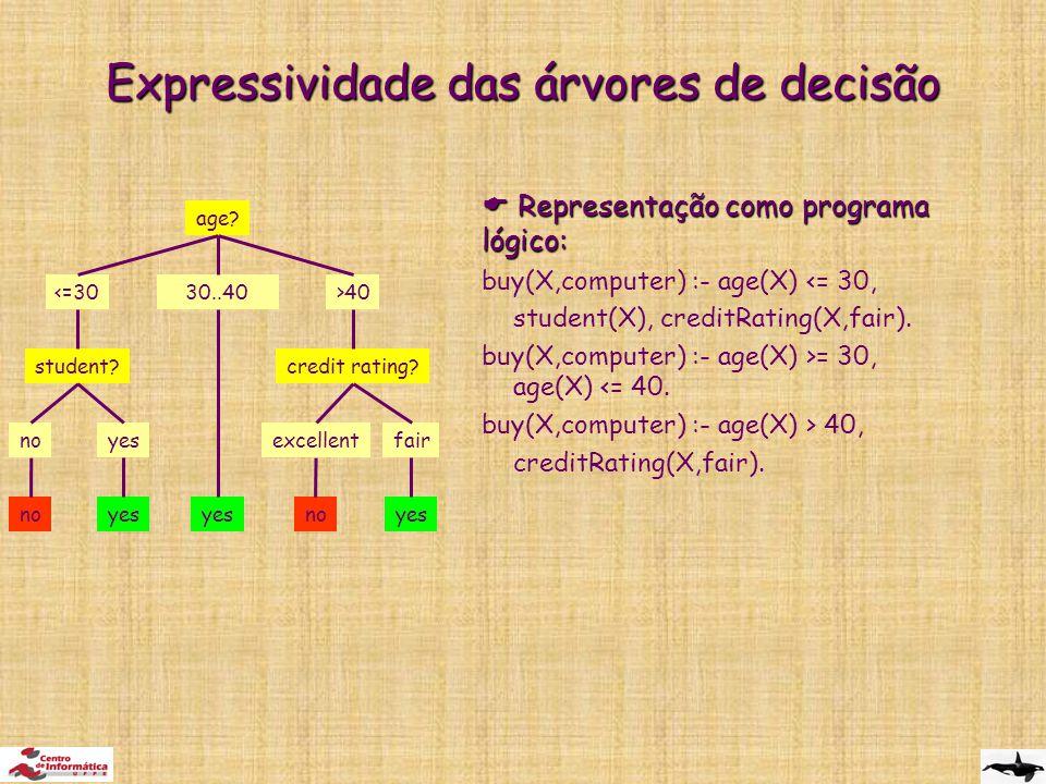 Expressividade das árvores de decisão  Representação como programa lógico: buy(X,computer) :- age(X) <= 30, student(X), creditRating(X,fair).