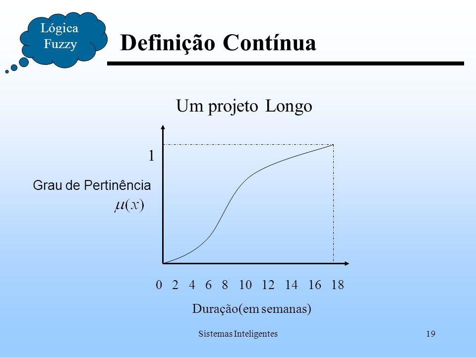 Sistemas Inteligentes19 Lógica Fuzzy Definição Contínua Grau de Pertinência 0 2 4 6 8 10 12 14 16 18 Duração(em semanas) 1 Um projeto Longo