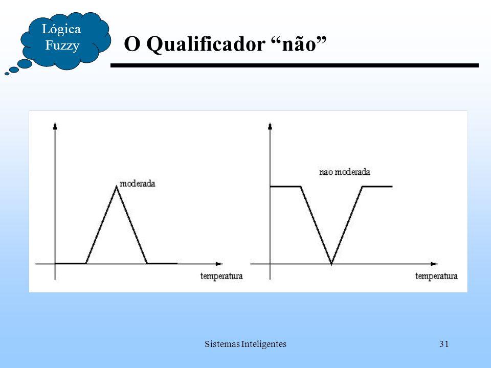 """Sistemas Inteligentes31 O Qualificador """"não"""" Lógica Fuzzy"""