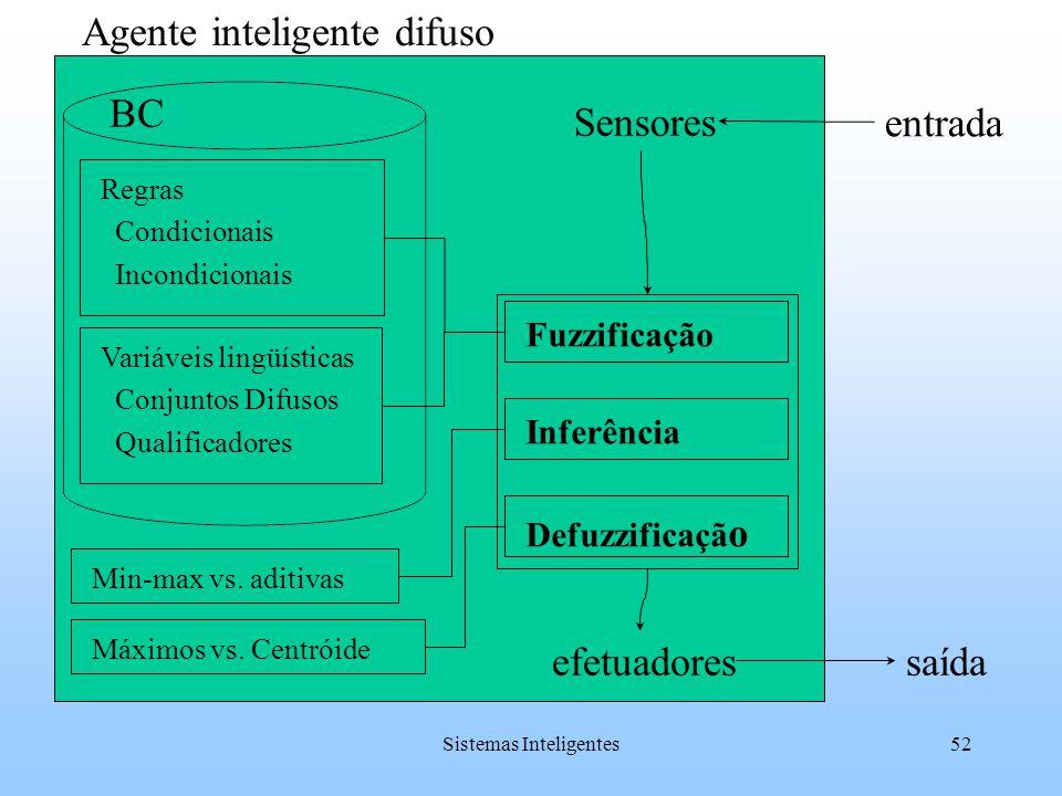 Sistemas Inteligentes52 entrada saída Sensores efetuadores BC Agente inteligente difuso Inferência Regras Condicionais Incondicionais Variáveis lingüí