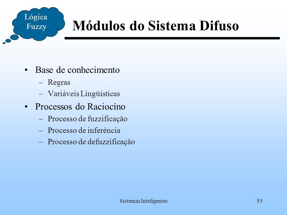 Sistemas Inteligentes53 Base de conhecimento –Regras –Variáveis Lingüísticas Processos do Raciocíno –Processo de fuzzificação –Processo de inferência