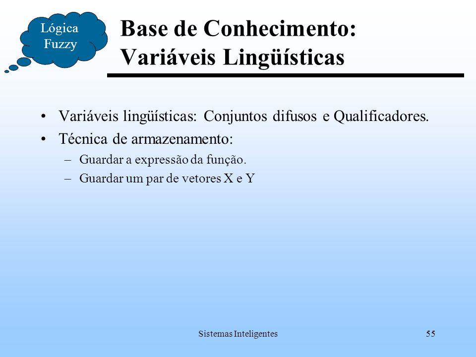 Sistemas Inteligentes55 Variáveis lingüísticas: Conjuntos difusos e Qualificadores. Técnica de armazenamento: –Guardar a expressão da função. –Guardar
