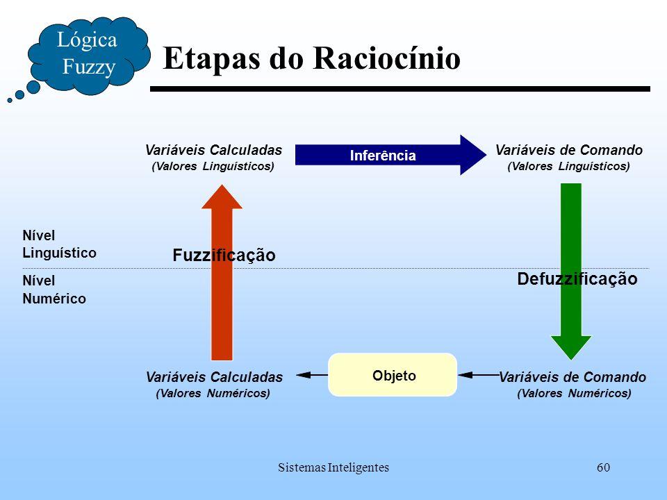 Sistemas Inteligentes60 Etapas do Raciocínio Lógica Fuzzy Linguístico Numérico Nível Variáveis Calculadas (Valores Numéricos) (Valores Linguísticos) I