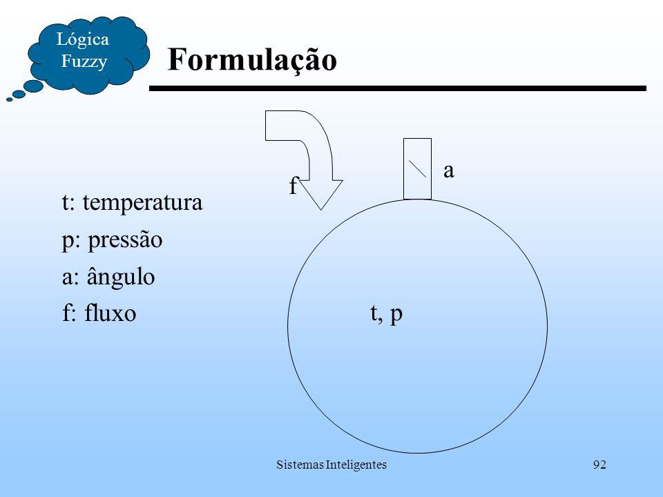 Sistemas Inteligentes92 Formulação Lógica Fuzzy f a t, p t: temperatura p: pressão a: ângulo f: fluxo