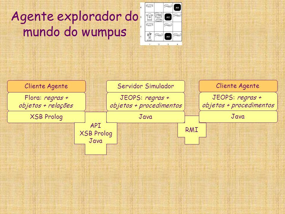 Agente explorador do mundo do wumpus JEOPS: regras + objetos + procedimentos Java Servidor Simulador Flora: regras + objetos + relações Cliente Agente