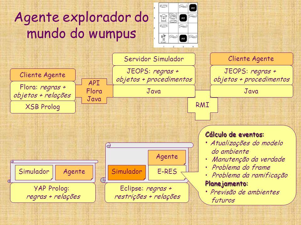 Agente explorador do mundo do wumpus YAP Prolog: regras + relações SimuladorAgente JEOPS: regras + objetos + procedimentos Java Servidor Simulador Flo