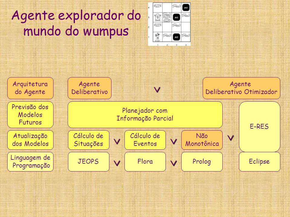Agente explorador do mundo do wumpus Planejador com Informação Parcial Previsão dos Modelos Futuros Arquitetura do Agente Linguagem de Programação Atu