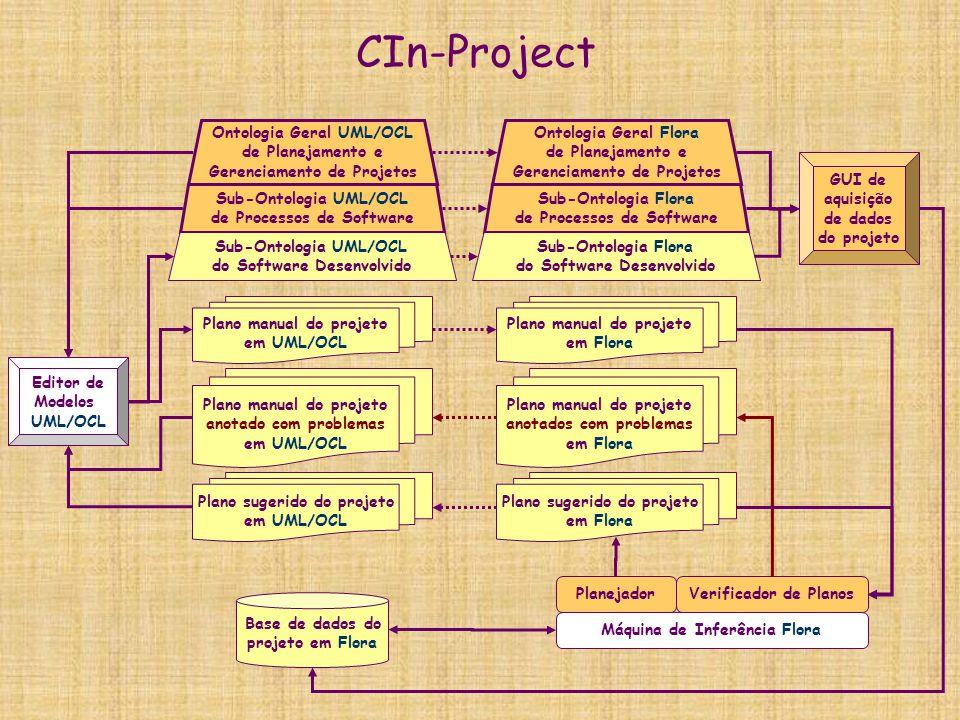 CIn-Project  Sistema de planejamento e gerencia de projeto de software baseado em ontologias  Exemplos de classes das ontologias gerais:  Tarefas e sub-tarefas  Papeis  Recursos: humanos, hardware, software, comunicação, espaço físico  Medidas: custo, desempenho, prazo  Tecnologias  Exemplos de relacionamentos das ontologias gerais:  Dependências entre tarefas  Alocação de recursos para cada sub-tarefa  Desvios: atrasos, overhead de custo, qualidade insuficiente  Ponto de partida:  Procurar e reutilizar padrões de gerencia de projeto, processos de software e planejamento em IA  Codificá-los em UML/OCL e em Flora