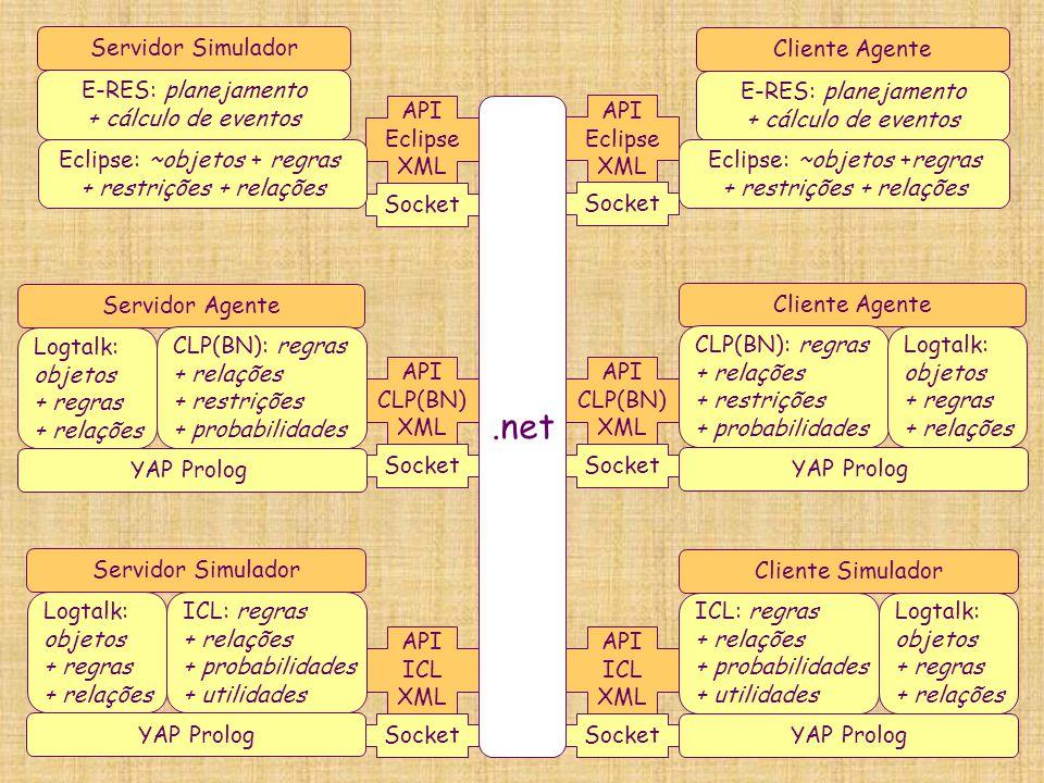 .net API Eclipse XML Socket E-RES: planejamento + cálculo de eventos Eclipse: ~objetos +regras + restrições + relações Cliente Agente API Eclipse XML