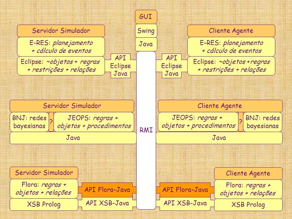 RMI Java Swing GUI E-RES: planejamento + cálculo de eventos Eclipse: ~objetos + regras + restrições + relações Servidor Simulador API Eclipse Java E-R