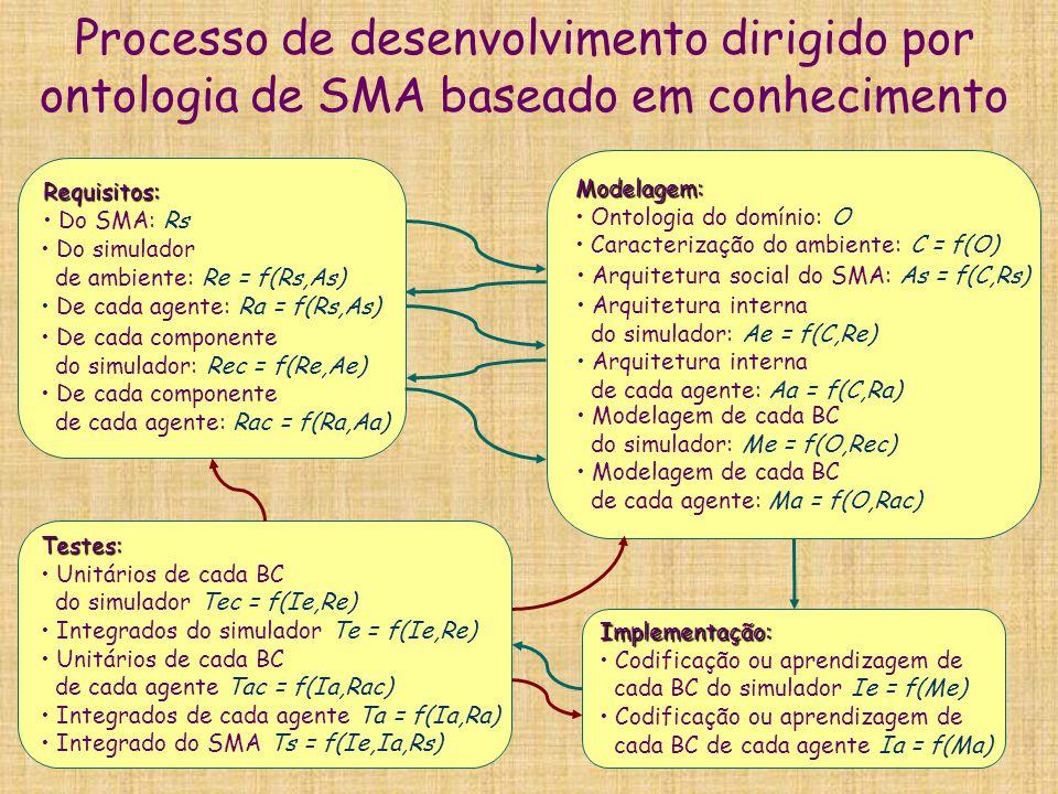 Processo de desenvolvimento dirigido por ontologia de SMA baseado em conhecimento Modelagem: Ontologia do domínio: O Caracterização do ambiente: C = f