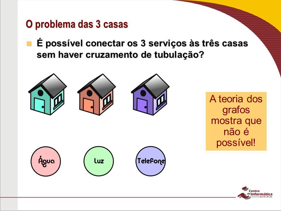 O problema das 3 casas É possível conectar os 3 serviços às três casas sem haver cruzamento de tubulação.