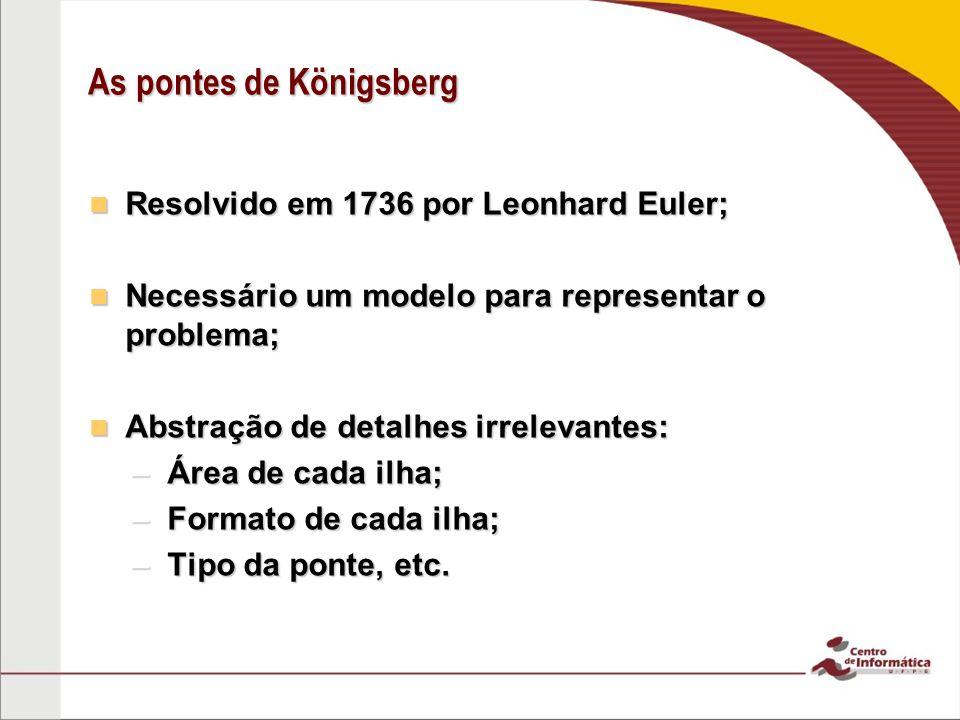 As pontes de Königsberg Resolvido em 1736 por Leonhard Euler; Resolvido em 1736 por Leonhard Euler; Necessário um modelo para representar o problema; Necessário um modelo para representar o problema; Abstração de detalhes irrelevantes: Abstração de detalhes irrelevantes: –Área de cada ilha; –Formato de cada ilha; –Tipo da ponte, etc.