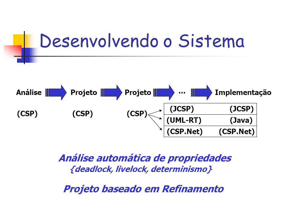 Desenvolvendo o Sistema AnáliseProjeto Implementação (CSP) … (JCSP) (UML-RT)(Java) Projeto baseado em Refinamento Análise automática de propriedades {deadlock, livelock, determinismo} (CSP.Net)