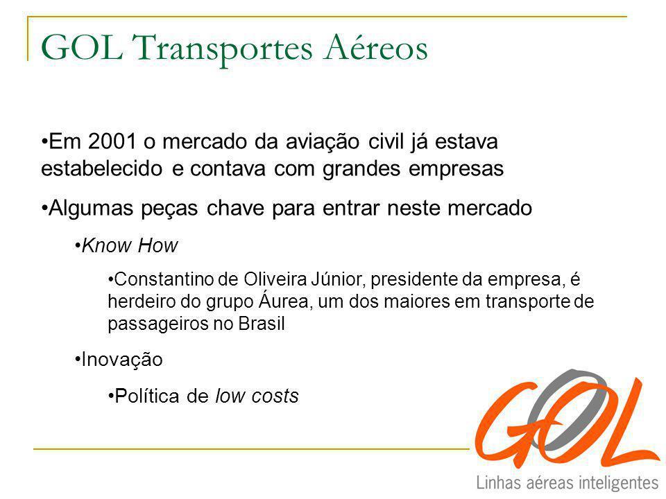 GOL Transportes Aéreos Em 2001 o mercado da aviação civil já estava estabelecido e contava com grandes empresas Algumas peças chave para entrar neste mercado Know How Constantino de Oliveira Júnior, presidente da empresa, é herdeiro do grupo Áurea, um dos maiores em transporte de passageiros no Brasil Inovação Política de low costs