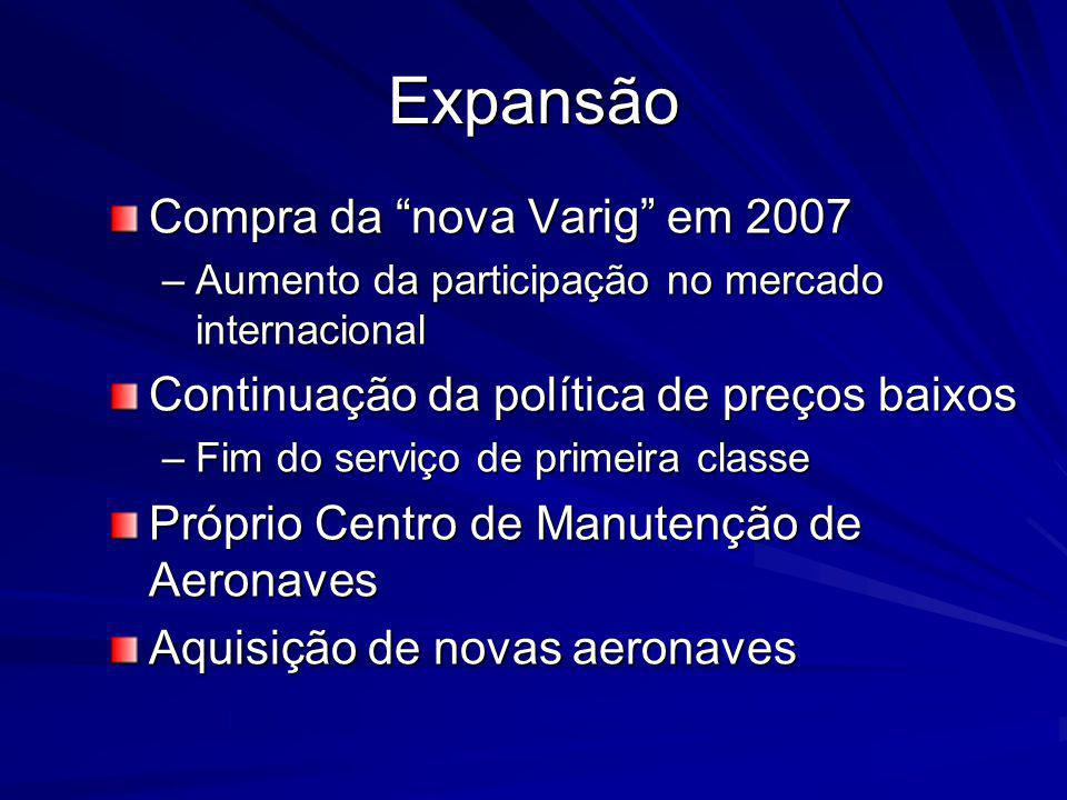 Expansão Compra da nova Varig em 2007 –Aumento da participação no mercado internacional Continuação da política de preços baixos –Fim do serviço de primeira classe Próprio Centro de Manutenção de Aeronaves Aquisição de novas aeronaves