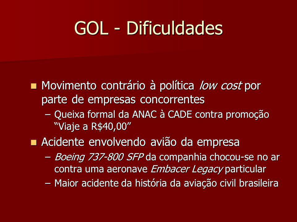 GOL - Dificuldades Movimento contrário à política low cost por parte de empresas concorrentes Movimento contrário à política low cost por parte de emp