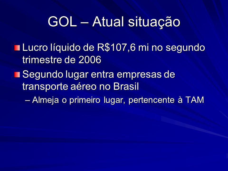 GOL – Atual situação Lucro líquido de R$107,6 mi no segundo trimestre de 2006 Segundo lugar entra empresas de transporte aéreo no Brasil –Almeja o primeiro lugar, pertencente à TAM