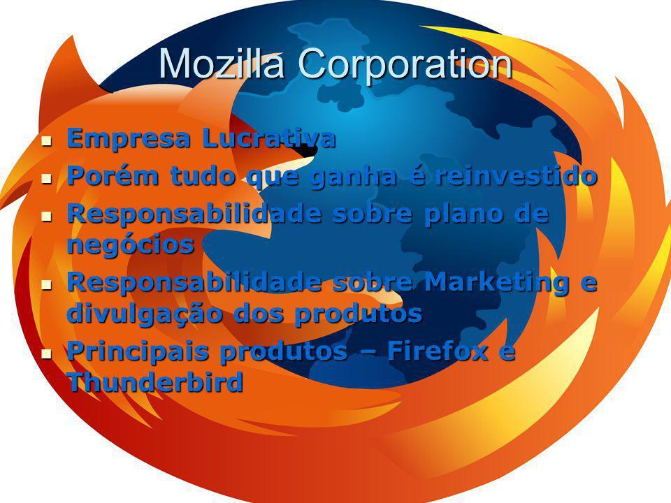 Mozilla Corporation Empresa Lucrativa Empresa Lucrativa Porém tudo que ganha é reinvestido Porém tudo que ganha é reinvestido Responsabilidade sobre plano de negócios Responsabilidade sobre plano de negócios Responsabilidade sobre Marketing e divulgação dos produtos Responsabilidade sobre Marketing e divulgação dos produtos Principais produtos – Firefox e Thunderbird Principais produtos – Firefox e Thunderbird