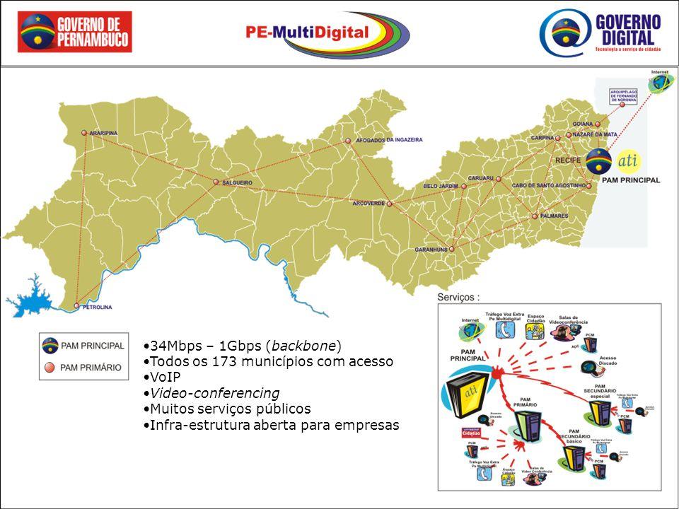 34Mbps – 1Gbps (backbone) Todos os 173 municípios com acesso VoIP Video-conferencing Muitos serviços públicos Infra-estrutura aberta para empresas