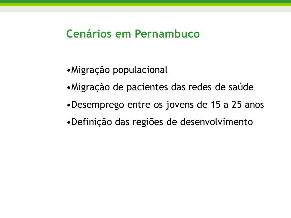 Cenários em Pernambuco Migração populacional Migração de pacientes das redes de saúde Desemprego entre os jovens de 15 a 25 anos Definição das regiões de desenvolvimento