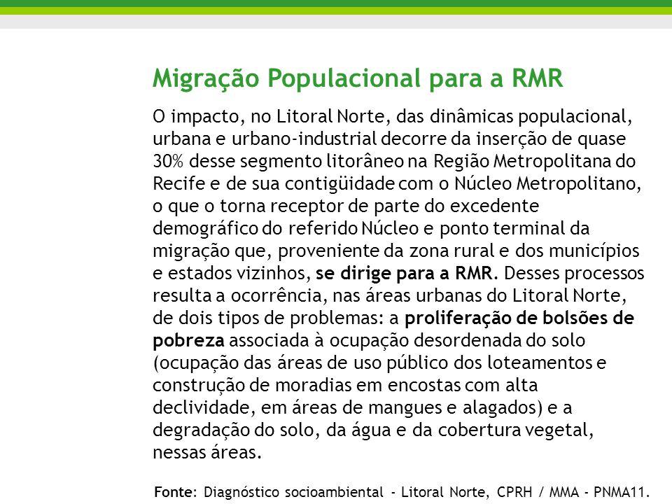 Migração Populacional para a RMR O impacto, no Litoral Norte, das dinâmicas populacional, urbana e urbano-industrial decorre da inserção de quase 30% desse segmento litorâneo na Região Metropolitana do Recife e de sua contigüidade com o Núcleo Metropolitano, o que o torna receptor de parte do excedente demográfico do referido Núcleo e ponto terminal da migração que, proveniente da zona rural e dos municípios e estados vizinhos, se dirige para a RMR.
