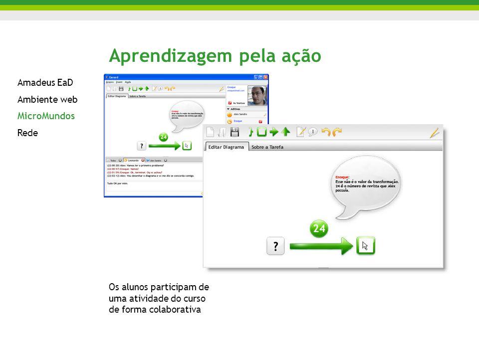 Aprendizagem pela ação Os alunos participam de uma atividade do curso de forma colaborativa Amadeus EaD Ambiente web MicroMundos Rede