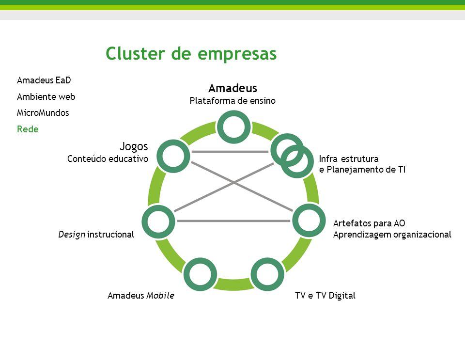 Cluster de empresas Amadeus Plataforma de ensino Jogos Conteúdo educativo Design instrucional Amadeus MobileTV e TV Digital Artefatos para AO Aprendiz
