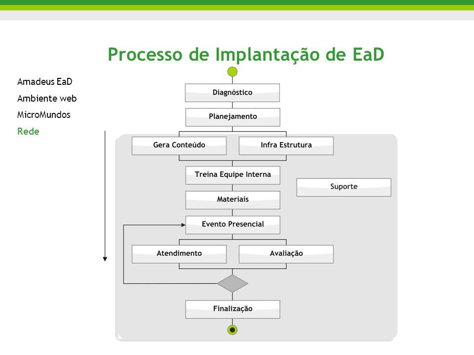 Processo de Implantação de EaD Amadeus EaD Ambiente web MicroMundos Rede