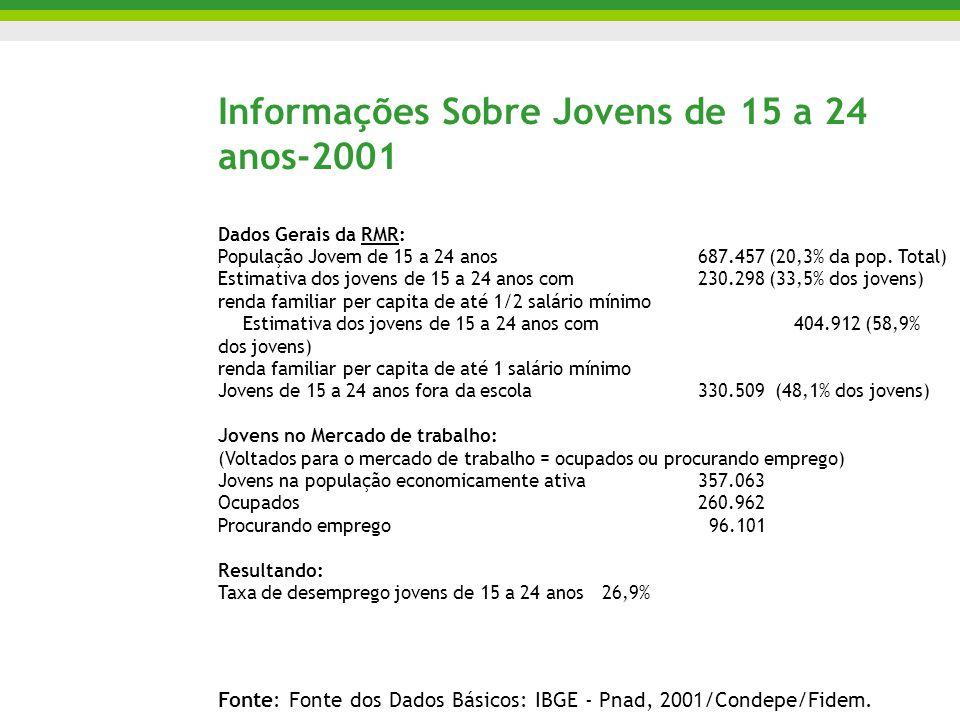 Informações Sobre Jovens de 15 a 24 anos-2001 Dados Gerais da RMR: População Jovem de 15 a 24 anos 687.457 (20,3% da pop. Total) Estimativa dos jovens