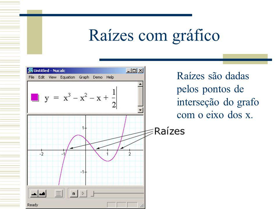 Raízes com gráfico Raízes são dadas pelos pontos de interseção do grafo com o eixo dos x.