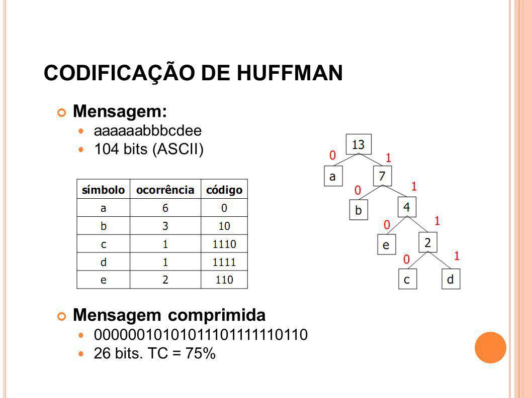 CODIFICAÇÃO DE HUFFMAN Mensagem: aaaaaabbbcdee 104 bits (ASCII) Mensagem comprimida 00000010101011101111110110 26 bits. TC = 75%