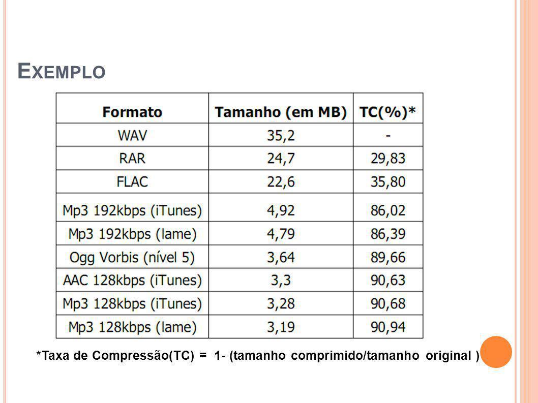 E XEMPLO *Taxa de Compressão(TC) = 1- (tamanho comprimido/tamanho original )