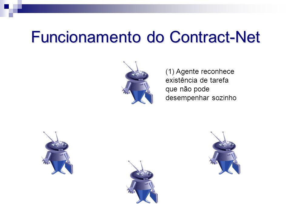 (1) Agente reconhece existência de tarefa que não pode desempenhar sozinho Funcionamento do Contract-Net